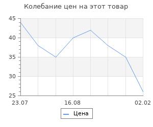 Изменение цены на Заготовка - подвеска, раздельные части «Сердце», размер собранного: 3.5 × 6.5 × 6.5 см