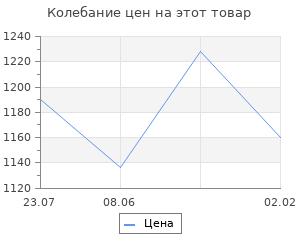 Изменение цены на Струны для гиталеле AQUILA RED SERIES 133C A (42см, a-e-c-G-D-A)