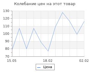 Изменение цены на Набор топперов на пирожное «Счастливый единорог», 4 шт