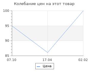Изменение цены на Набор топперов для торта и капкейков 7 шт «Друзья»