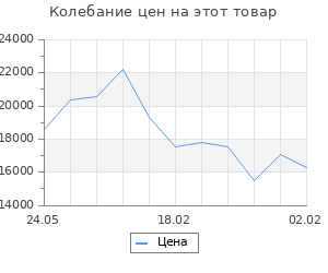 Изменение цены на Кухонный гарнитур Алиса, 1600 мм, цвет лайм