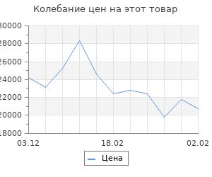 Изменение цены на Кухонный гарнитур София, 2300 мм, цвет лайм