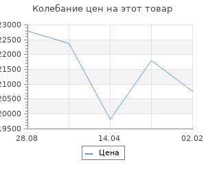 Изменение цены на Кухонный гарнитур София, 2300 мм, цвет манго