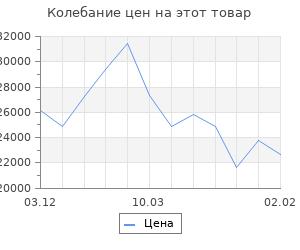 Изменение цены на Кухонный гарнитур Алиса угловой, 2000 х 1100 мм, цвет Белый/дуб сонома