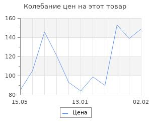 Изменение цены на Топпер на торт «Единорог», 15×13,5 см