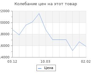 Изменение цены на Кухонный гарнитур Алиса № 13 Дуб сонома/Дуб золотой