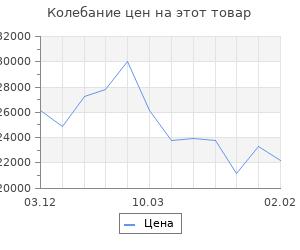 Изменение цены на Кухонный гарнитур Алиса № 15 Дуб сонома/Дуб золотой