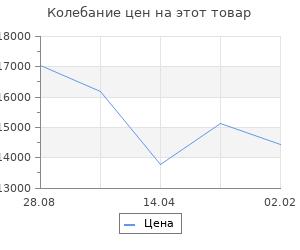 Изменение цены на Кухонный гарнитур София Мини Mix  Малина/Сосна белая Loft
