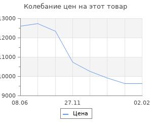 Изменение цены на Кухонный гарнитур «Поинт», 1,2 м, ЛДСП, столешница «Антарес» 28 мм, без мойки, цвет белый