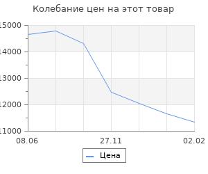 Изменение цены на Кухонный гарнитур «Поинт», 1,5 м, ЛДСП, столешница «Антарес» 28 мм, без мойки, цвет феррара   536185