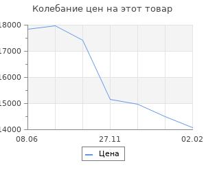 Изменение цены на Кухонный гарнитур «Поинт», 1,8м, ЛДСП, столешница «Антарес» 28 мм, без мойки, цвет сонома