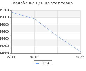Изменение цены на Кухонный гарнитур «Поинт», 1,8м, ЛДСП, столешница «Антарес» 28 мм, без мойки, цвет белый