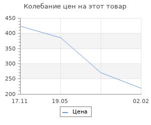 Изменение цены на Линейка для школьной доски (классная) 100 см, деревянная, Россия