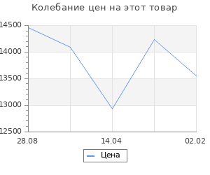 Изменение цены на Кухонный гарнитур Алиса № 14 Дуб сонома/Дуб золотой