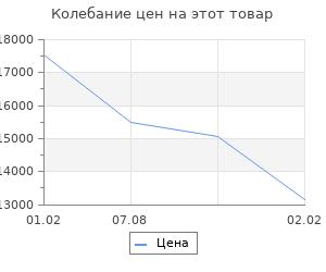 Изменение цены на Комплект инсталляции DELFI( сидение термопласт, микролифт, инсталляция BLACK, кнопка, хром глянцевый