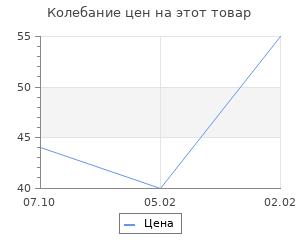 Изменение цены на Основа для творчества и декорирования - бутылочка с пробкой «Бантик», 25 мл