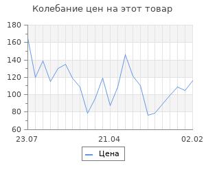 Изменение цены на Шерсть для валяния 100% полутонкая шерсть 50 гр (099 св. горчица)