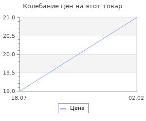 """Изменение цены на Фигурка-раскраска """"Замочек"""", под роспись, 8 см"""