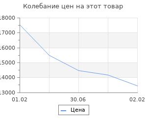 Изменение цены на Комплект инсталляции DELFI (сидение, термопласт микролифт, инсталляция VECTOR, кнопка MOVI матовая, хром)