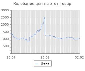 Изменение цены на Блок питания Accord ATX 350W ACC-350-12