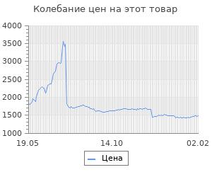 Изменение цены на Блок питания LinkWorld ATX 400W LW2-400W (24+4pin) 80mm fan 3xSATA RTL