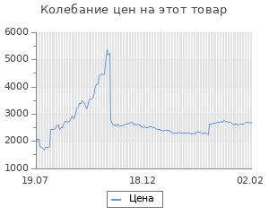 Изменение цены на Блок питания Aerocool ATX 500W VX-500 PLUS (24+4+4pin) 120mm fan 3xSATA RTL