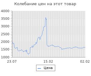 Изменение цены на Блок питания Aerocool ATX 350W VX-350 PLUS (24+4+4pin) 120mm fan 2xSATA RTL