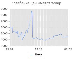 Изменение цены на Блок питания Accord ATX 650W ACC-650W-80BR 80+ bronze (24+4+4pin) 120mm fan 6xSATA RTL