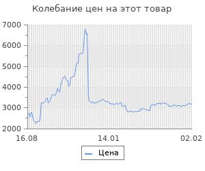 Изменение цены на Блок питания FSP ATX 500W ATX-500PNR-I (24+4+4pin) APFC 120mm fan 3xSATA
