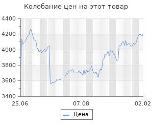Изменение цены на Блок питания FSP ATX 550W 550PNR (24+4pin) APFC 120mm fan 4xSATA