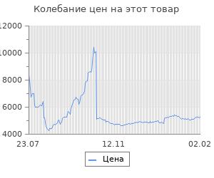 Изменение цены на Блок питания Thermaltake ATX 600W TR2 S 80+ (24+4+4pin) APFC 120mm fan 5xSATA RTL