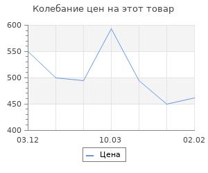 """Изменение цены на Заготовки для декорирования """"Ложки малые"""", 10 шт., размер: 14,5 × 3,5 см"""