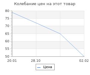 """Изменение цены на Фигурка-раскраска """"Сова"""", под роспись, 9 см"""