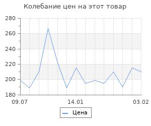"""Изменение цены на Барельеф под роспись """"Лев"""" белый 20см"""