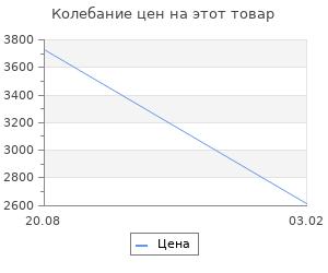 Изменение цены на Авиация: Мир и Россия. Савинский Ю.Э.