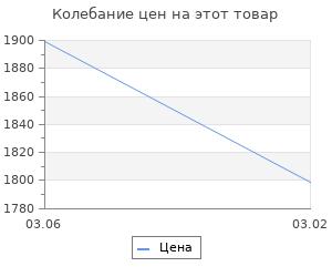 Изменение цены на Коврик для ванны Sofi De Marko Penny кремовый 60х100 см