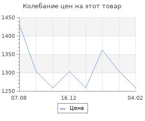Изменение цены на Генералиссимус. Карпов В.В.