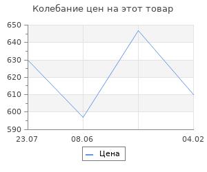 Изменение цены на Струны для укулеле AQUILA NEW NYLGUT 21U баритон (Low D-G-B-E). 3 и 4 струны в оплетке.