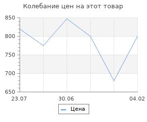 """Изменение цены на Струны для гиталеле AQUILA 145C High E (43см, e-a-d'-g'-b'-e"""")"""