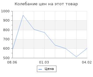Изменение цены на Струны для укулеле AQUILA RED SERIES 88U тенор (Low G-C-E-A)