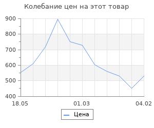 Изменение цены на Струны для укулеле AQUILA LAVA SERIES 110U сопрано (High G-C-E-A)
