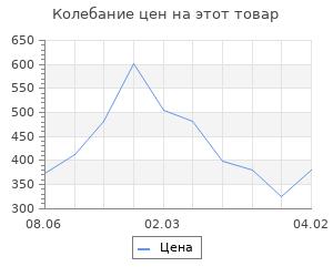 Изменение цены на Струны для укулеле AQUILA BIONYLON 57U сопрано (High G-C-E-A)