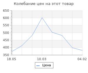 Изменение цены на Струны для укулеле AQUILA BIONYLON 63U тенор (High G-C-E-A)