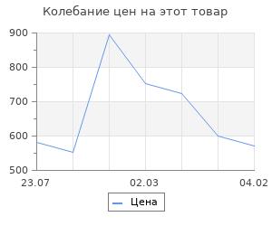Изменение цены на Струны для укулеле AQUILA SUGAR 152U концерт (High G-C-E-A)