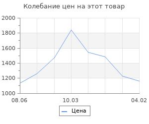 Изменение цены на Струны для гиталеле AQUILA RED SERIES 153C  E (43см, E-A-D-G-B-E)