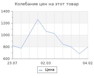 Изменение цены на Струны для гиталеле AQUILA 96C (42см, a-e-c-G-D-A)