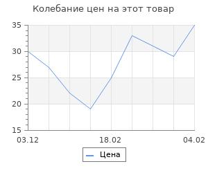 Изменение цены на Топперы Ассорти «8 марта», МИКС