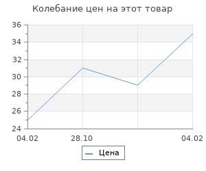 Изменение цены на Топперы Ассорти «23 февраля», МИКС