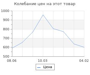 Изменение цены на Струны для укулеле AQUILA RED SERIES 84U сопрано (Low G-C-E-A)