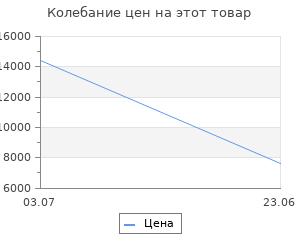 Изменение цены на Подвесной светильник Favourite Luminas 2044-10P
